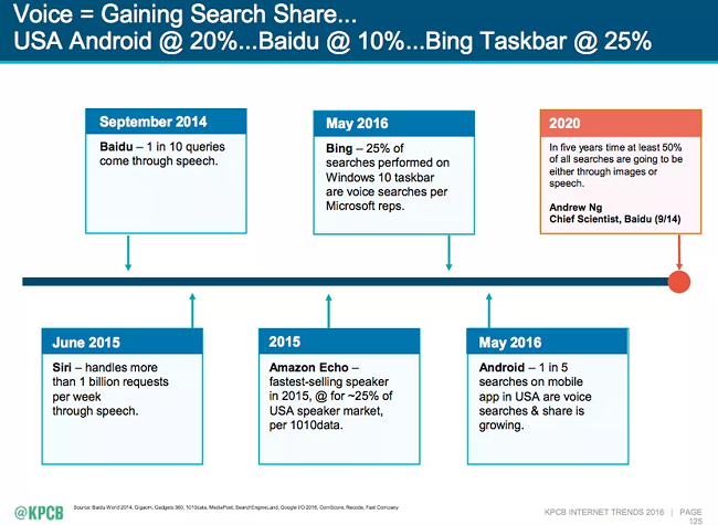 The future of voice search: 2020 and beyond – Econsultancy