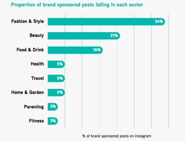 brand sponsored posts by sector