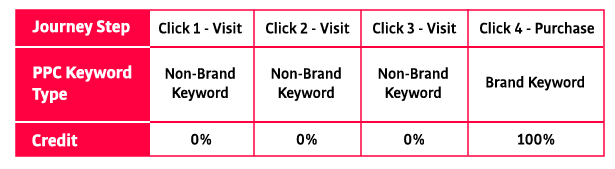Journey Step  Click 1 - Visit  Click 2 - Visit  Click 3 - Visit  Click 4 - Purchase  PPC Keyword Type  Non-Brand Keyword  Non-Brand Keyword  Non-Brand Keyword  Brand Keyword  Credit  0%  0%  0%  100%