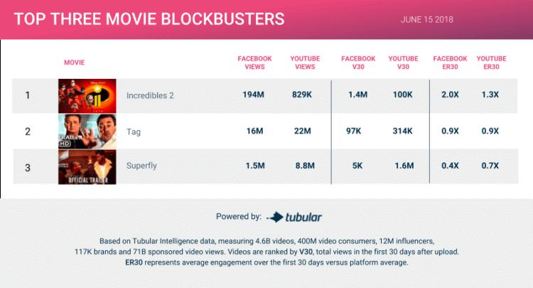 Tubular.io top blockbuster views