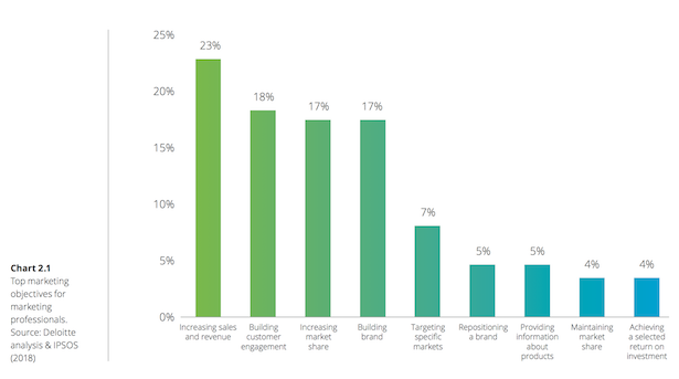deloitte and Facebook brand study