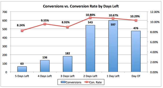 conversion vs conversion rate by days left