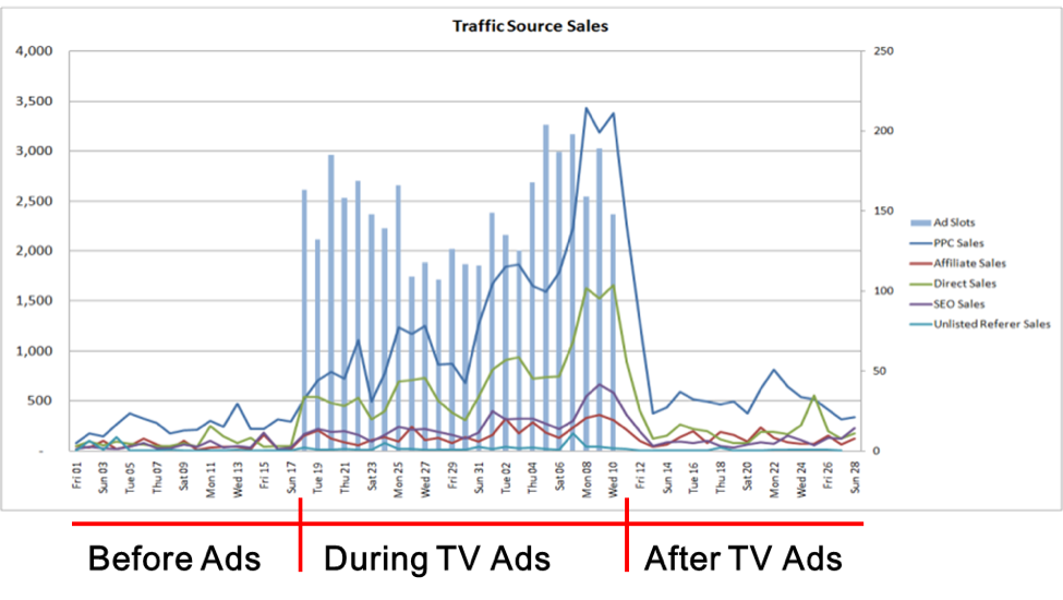 traffic vs sales mapped to show impact of tv ad