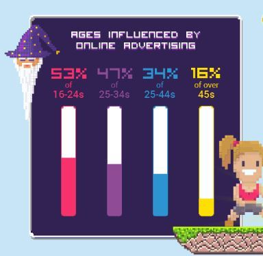 influence of online ads