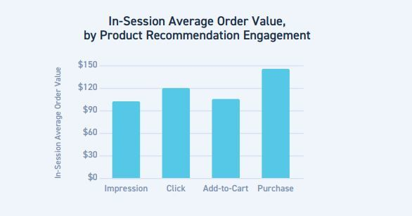 average order value by product recommendation