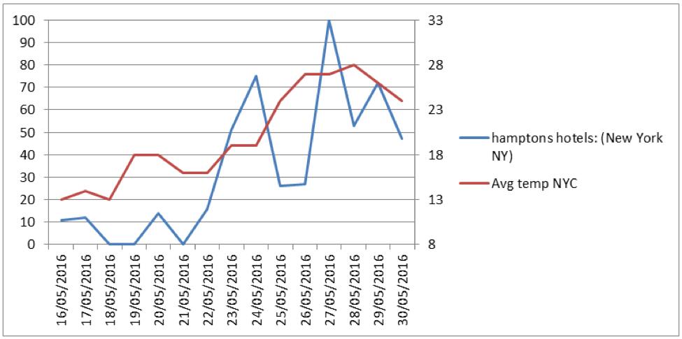 bookings vs temp domestic travel