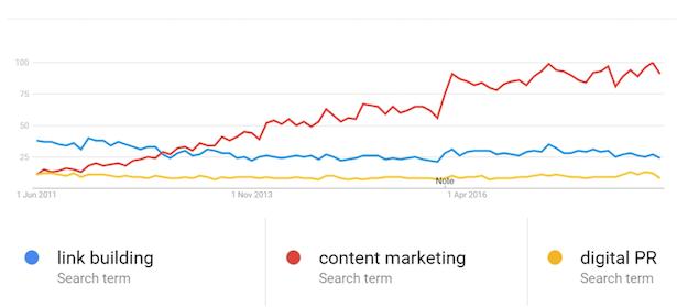 tendencias de google linkbuilding