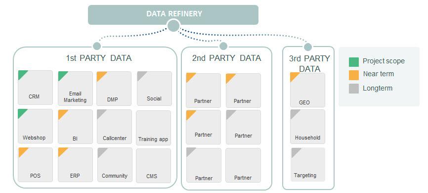 data refinery