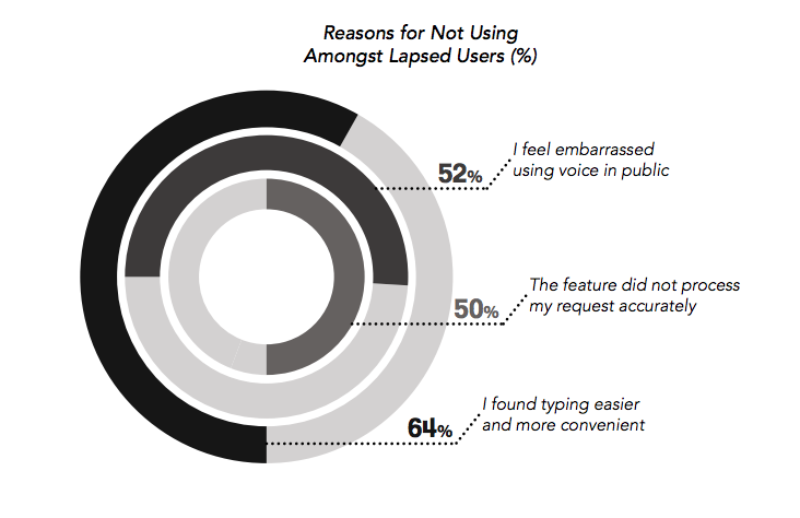 voice in apac reasons for lapsed users