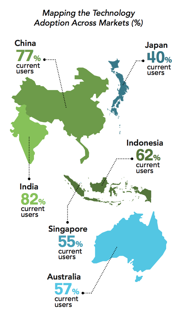 voice usage by apac market