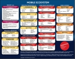 Cover for Infographic: The Mobile Ecosystem