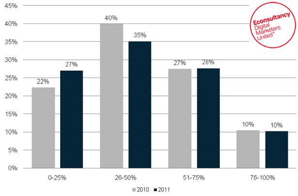 Percentage of useful data