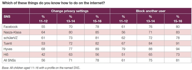 EU Kids Online - changing privacy settings & blocking