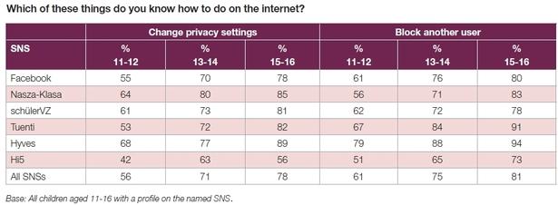 EU Kids Online - changing privacy settings & blocking