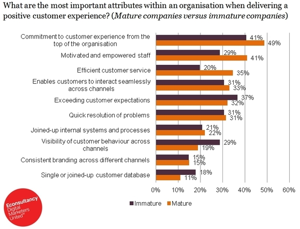 Most important attributes within an organisation when delivering a positive customer experience