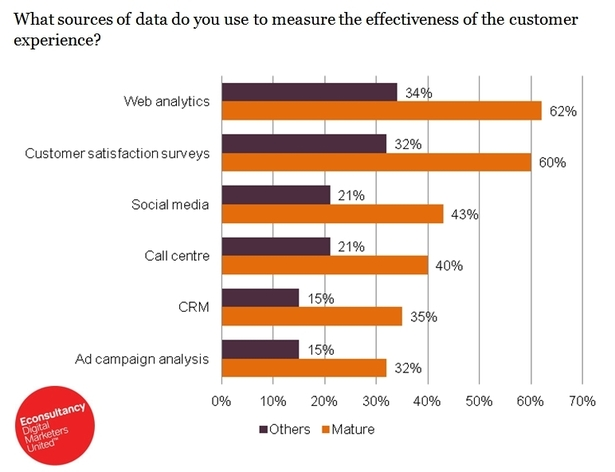 Sources of data used to measure the effectiveness of the customer experience
