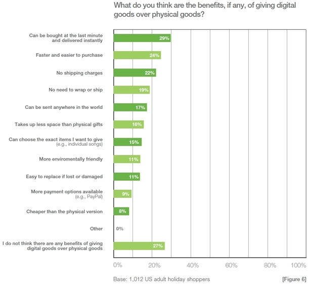Benefits of giving digital goods over physical goods - Elastic Path