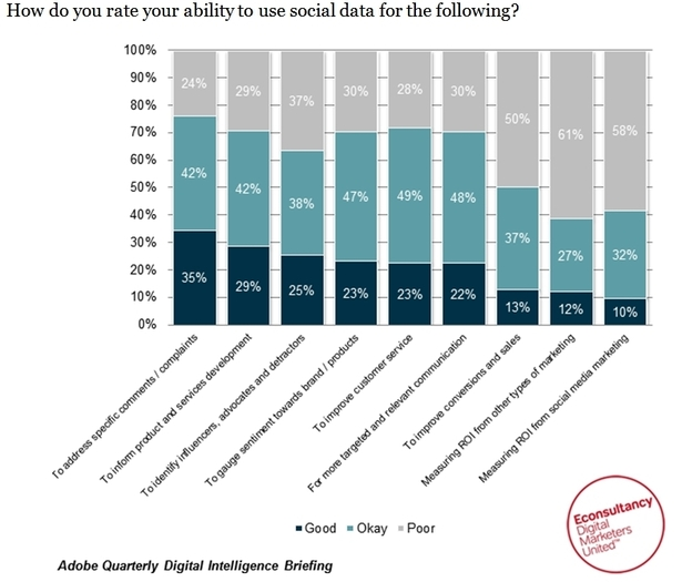 How do you rate your ability to use social data for the following?