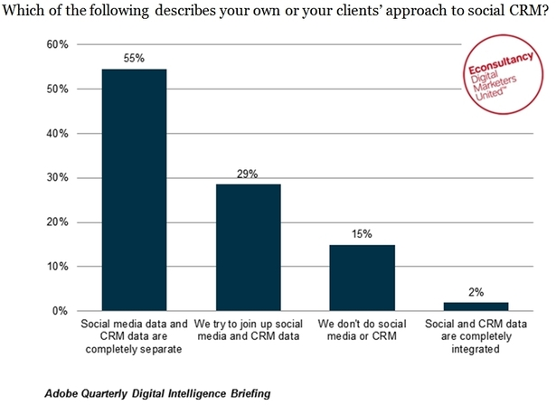 Which of the following describes your own or your clients' approach to social CRM?