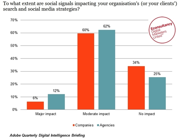 to what extent are social signals impacting organisations' search and social media strategies - Adobe / Econsultancy Quarterly Digital Intelligence Briefing (Social Data)