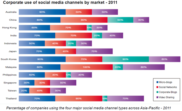 Corporate use of social media channels by market across Asia Pacific, 2011 (Burson-Marsteller Asia-Pacific)