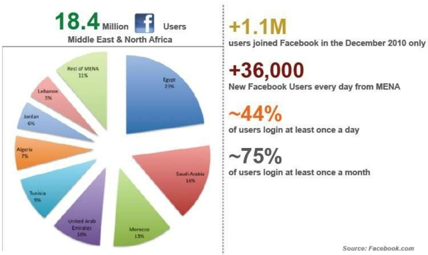 Digital Middle East Trends 3 October