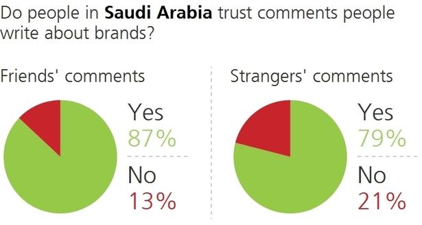 TNS Digital Life - Saudi Arabia