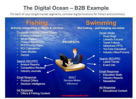 Understand your digital ocean and audience intent