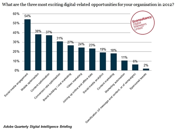 What are the three most exciting digital-related opportunities for your organisation in 2012?