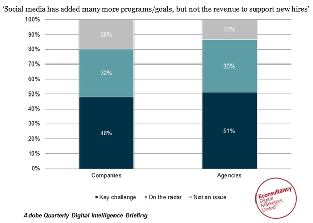 'Social media has added many more programs/goals, but not the revenue to support new hires'