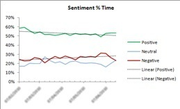 Voice of customer survey sentiment chart