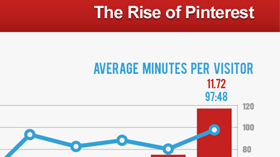 Should you care about Pinterest?