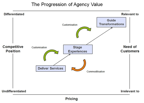 The Progression of Agency Value