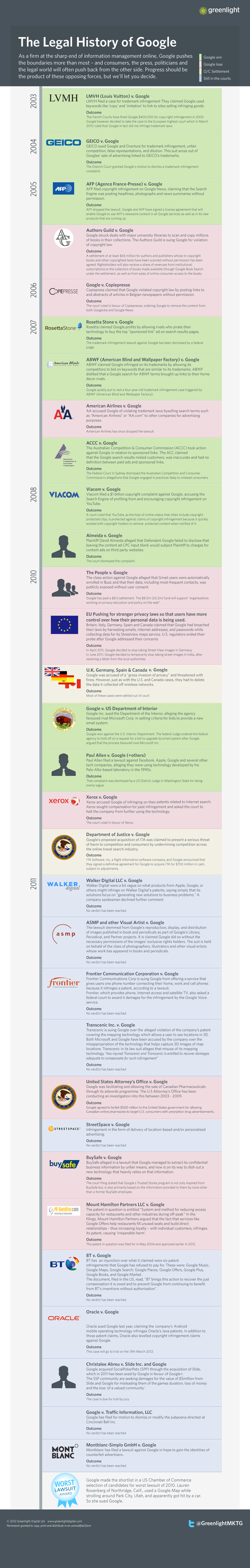Greenlight infographic charting the legal history of Google