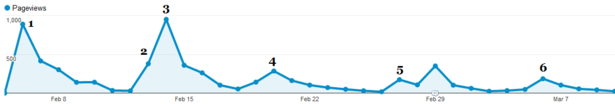 Report pageviews over time