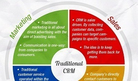 Traditional vs Social CRM