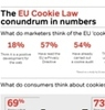 Cover for EU Cookie Law: The conundrum in numbers