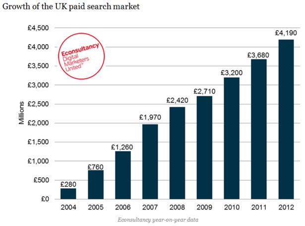 blog exciting digital marketing stats seen this week