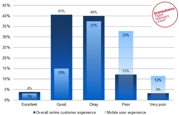 Mobile customer experience