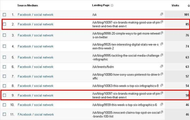 facebook post ctr analytics after 24 hours blog full Facebook Timeline thay đổi hành vi của fan?