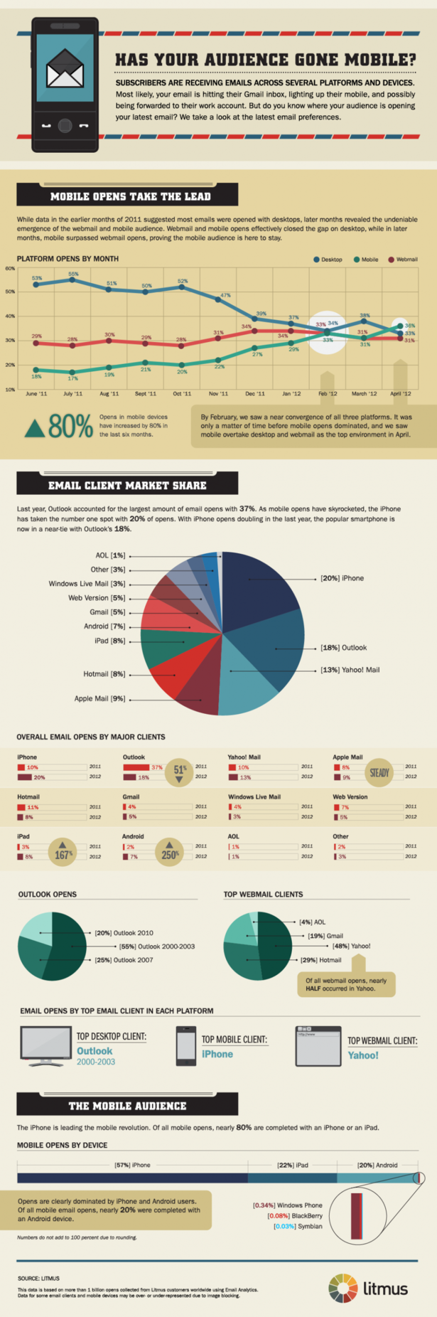 10 more mind-blowing mobile infographics | Econsultancy