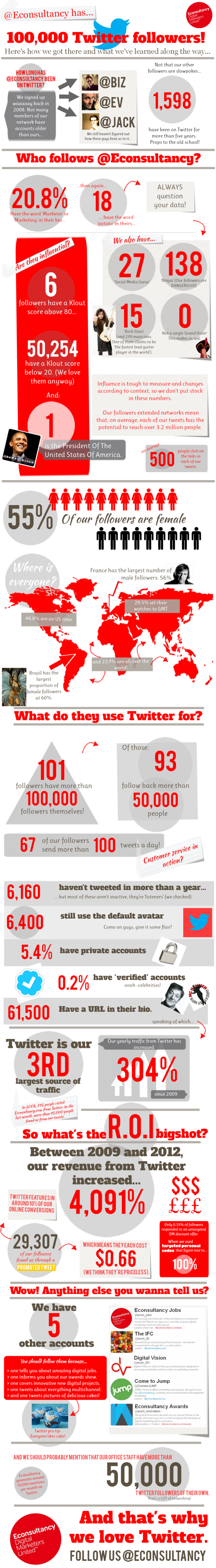 How Econsultancy Got 100000 Twitter Followers - Infographic