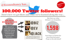 Econsultancy 100,000 Twitter followers