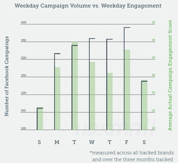Weekday Campaign Volume vs. Weekday Engagement (Yesmail)