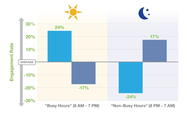 Busy hours vs. non-busy hours (Buddy Media)