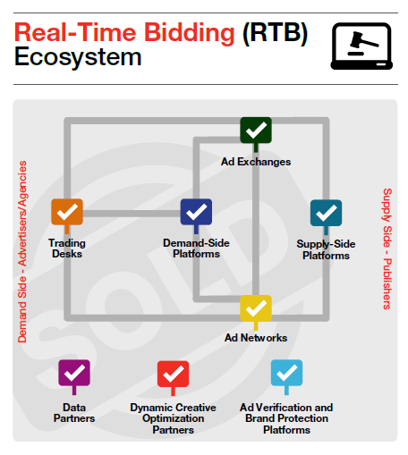 rtb-ecosystem.png