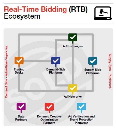 rtb ecosystem
