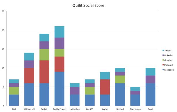 bookies - social scores