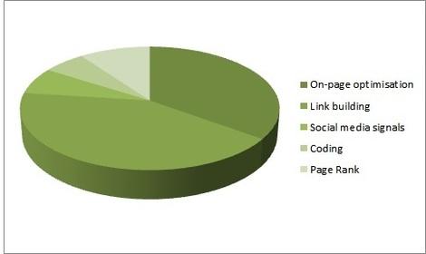 PR understanding of SERPs