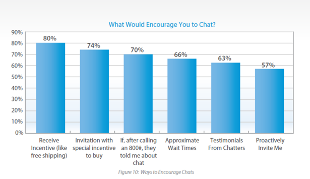 Ways to encourage online shoppers to chat